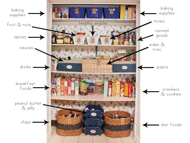 Pantry Makeover How To Nest For Less