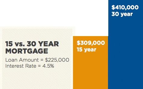 15 vs 30 year mortgage
